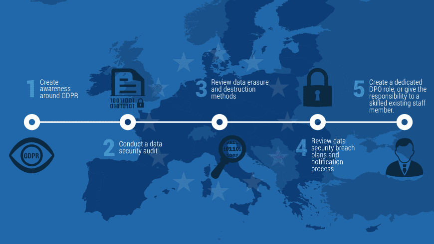 'GDPR' – What is it and Does it Affect You?